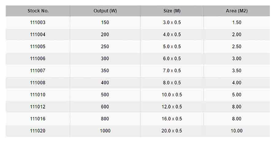 Thermonet Basic 100w M2 Electric Underfloor Heating Mat